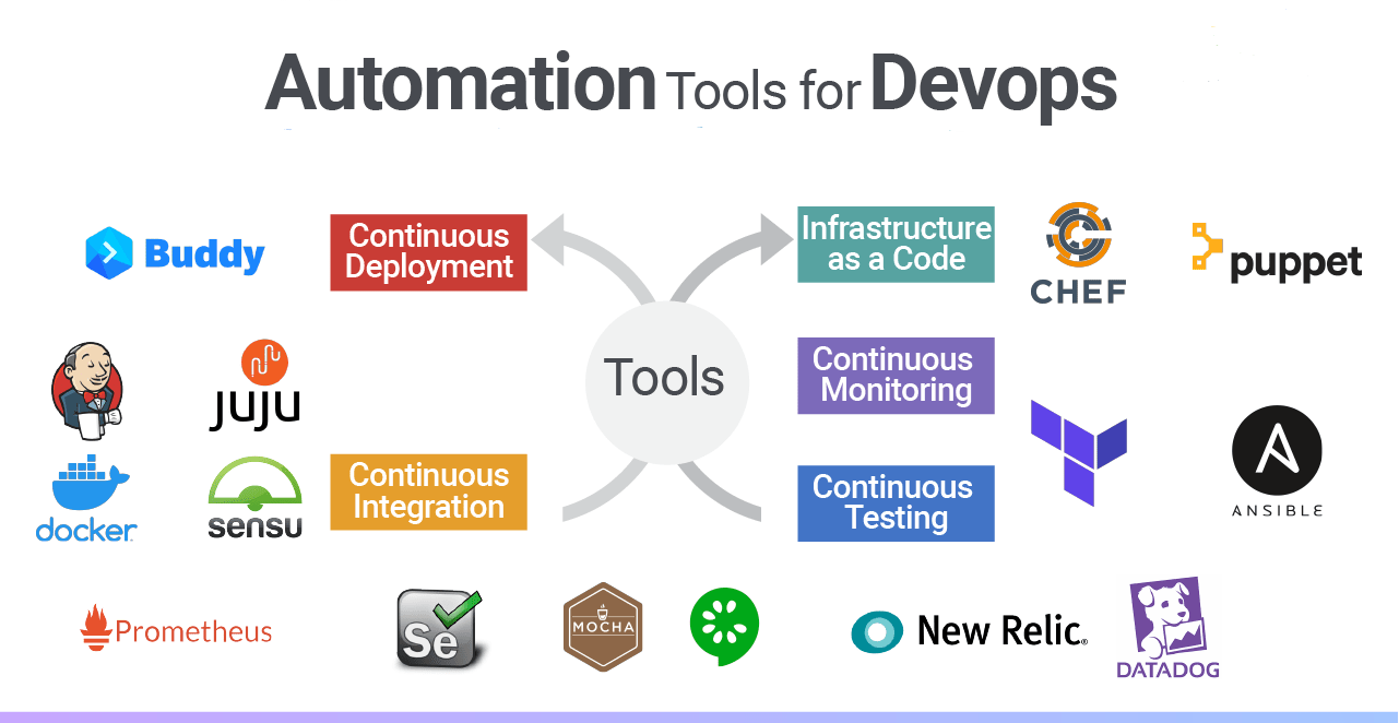 Automation Tools for DevOps