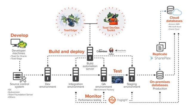 DevOps Database Deployment