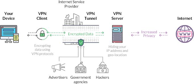 VPN Server Client