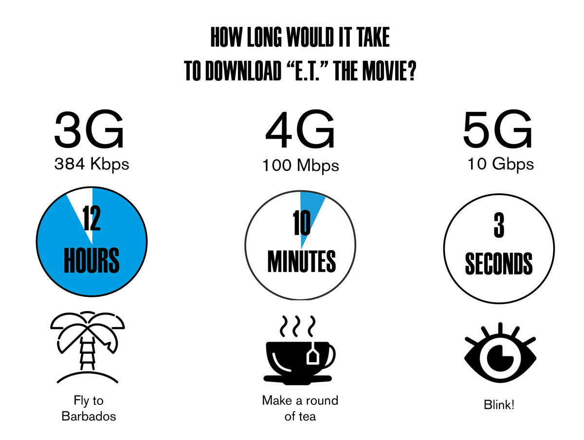 Difference between 5G and 4G